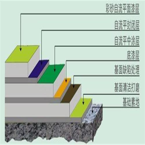 上海环氧彩砂地坪施工工艺