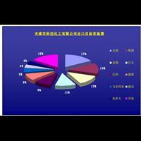 【弗英荷资讯】_温州对外贸易数据