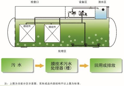 MBR工艺图