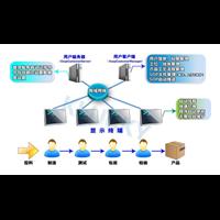 E-SOP电子作业指导书系统