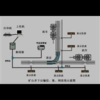 煤矿信集闭系统矿用机车调度管理系统