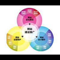 福州品牌策划推广